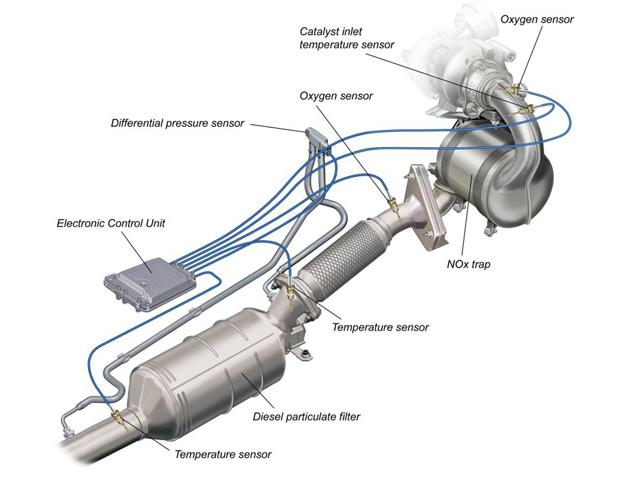 Sistema di alimentazione diesel – impianto di scarico